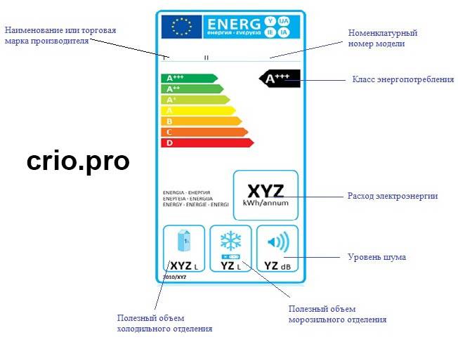 Энергопотребление холодильника
