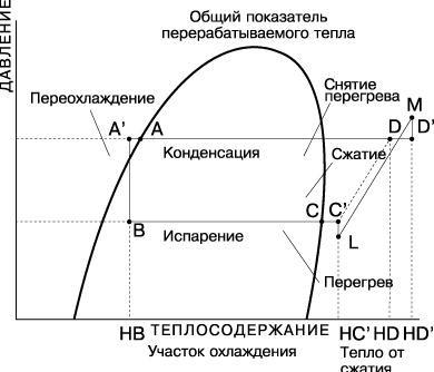 Цикл Карно