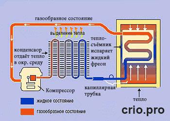 Устройство и принцип работы холодильной установки