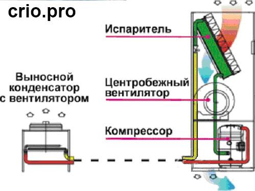 Чиллер с выносным конденсатором