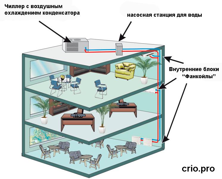 Схема работы чиллера