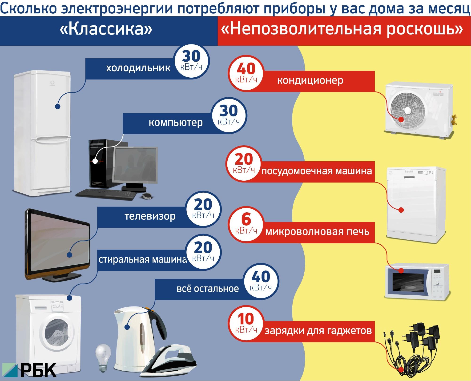 Класс холодильника
