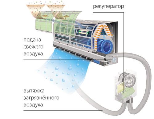 Кондиционер с приточной вентиляцией