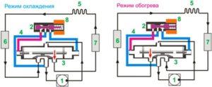 Контуры охлаждения и нагревания кондиционера