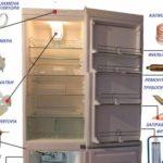 Неисправности холодильника Индезит
