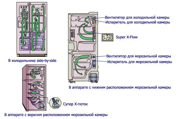 Холодильник с Ноу Фрост