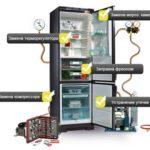 Неисправности холодильника Бирюса