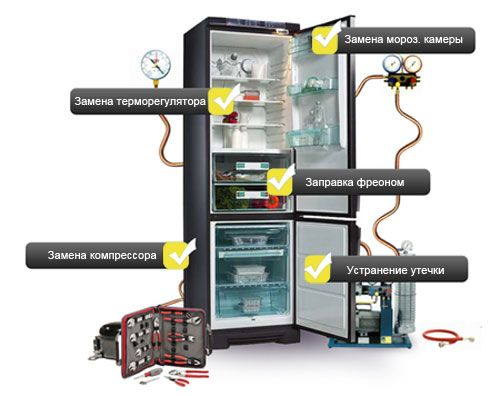 Неисправности холодильника